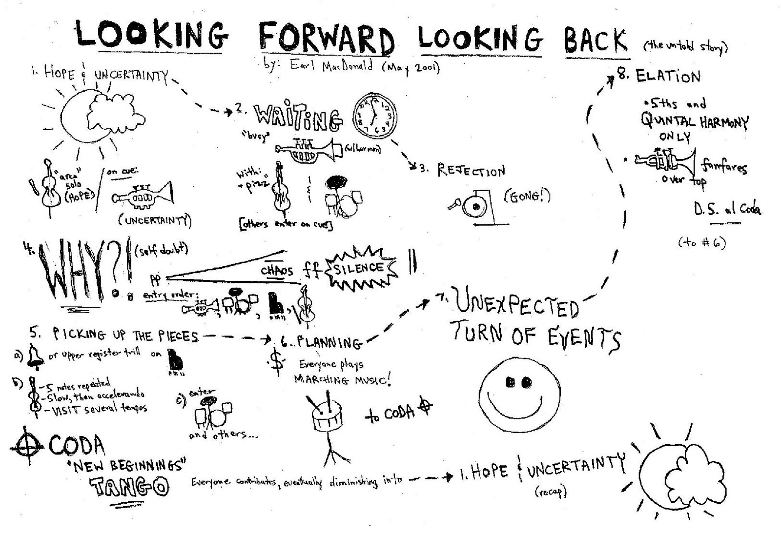 looking back looking forward essay